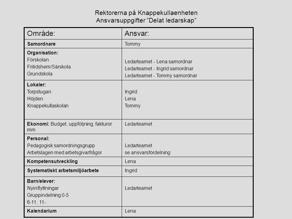 """Rektorerna på Knappekullaenheten Ansvarsuppgifter """"Delat ledarskap"""" Område:Ansvar: SamordnareTommy Organisation: Förskolan Fritidshem/Särskola Grundsk"""
