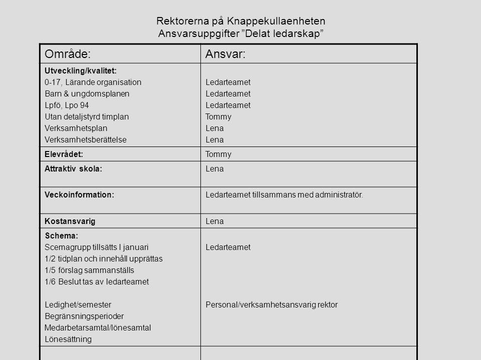 """Rektorerna på Knappekullaenheten Ansvarsuppgifter """"Delat ledarskap"""" Område:Ansvar: Utveckling/kvalitet: 0-17, Lärande organisation Barn & ungdomsplane"""