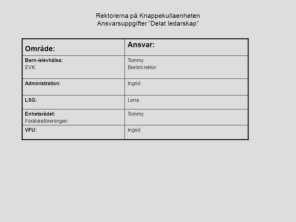 """Rektorerna på Knappekullaenheten Ansvarsuppgifter """"Delat ledarskap"""" Område: Ansvar: Barn-/elevhälsa: EVK Tommy Berörd rektor Administration:Ingrid LSG"""