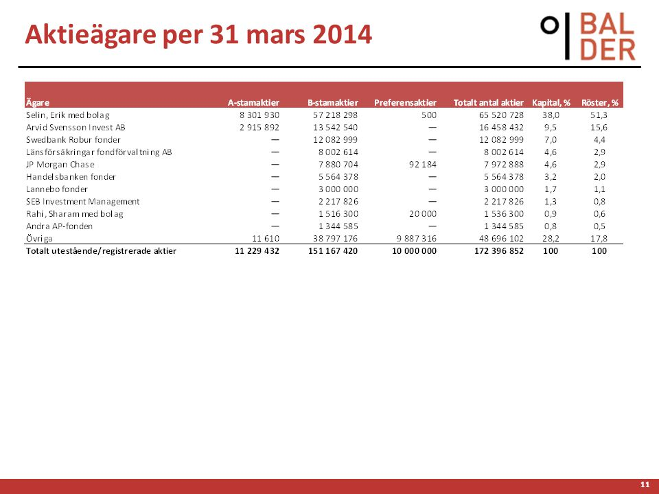 11 Aktieägare per 31 mars 2014