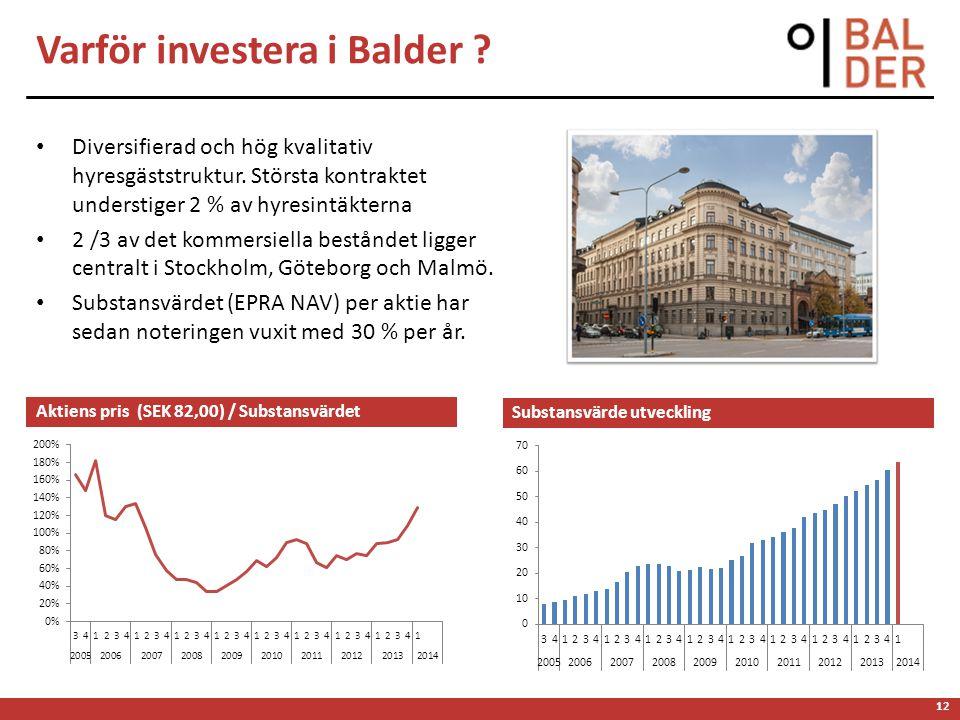 12 Varför investera i Balder . • Diversifierad och hög kvalitativ hyresgäststruktur.