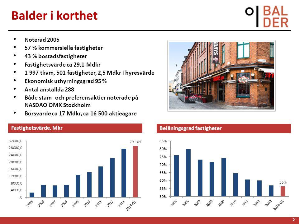 2 Balder i korthet • Noterad 2005 • 57 % kommersiella fastigheter • 43 % bostadsfastigheter • Fastighetsvärde ca 29,1 Mdkr • 1 997 tkvm, 501 fastigheter, 2,5 Mdkr i hyresvärde • Ekonomisk uthyrningsgrad 95 % • Antal anställda 288 • Både stam- och preferensaktier noterade på NASDAQ OMX Stockholm • Börsvärde ca 17 Mdkr, ca 16 500 aktieägare Fastighetsvärde, Mkr Belåningsgrad fastigheter