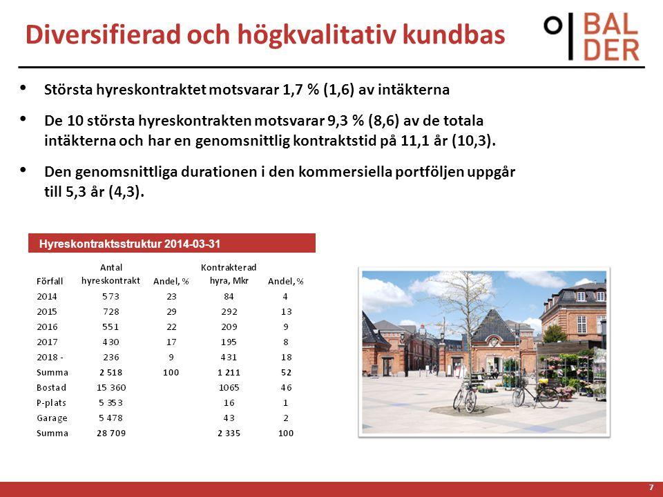 7 Diversifierad och högkvalitativ kundbas • Största hyreskontraktet motsvarar 1,7 % (1,6) av intäkterna • De 10 största hyreskontrakten motsvarar 9,3 % (8,6) av de totala intäkterna och har en genomsnittlig kontraktstid på 11,1 år (10,3).