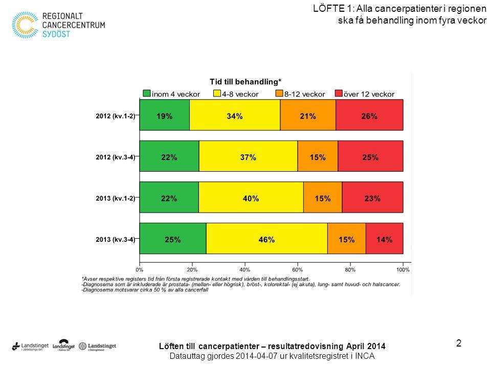 3 LÖFTE 1: Alla cancerpatienter i regionen ska få behandling inom fyra veckor (Totalantal) Löften till cancerpatienter – resultatredovisning April 2014 Datauttag gjordes 2014-04-07 ur kvalitetsregistret i INCA
