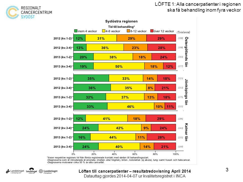 4 LÖFTE 1: Alla cancerpatienter i regionen ska få behandling inom fyra veckor Löften till cancerpatienter – resultatredovisning April 2014 Datauttag gjordes 2014-04-07 ur kvalitetsregistret i INCA