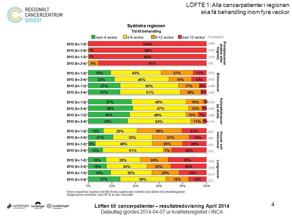 5 LÖFTE 1: Alla cancerpatienter i regionen ska få behandling inom fyra veckor Löften till cancerpatienter – resultatredovisning April 2014 Datauttag gjordes 2014-04-07 ur kvalitetsregistret i INCA