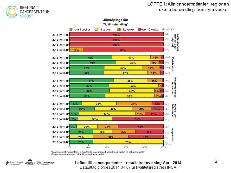 7 LÖFTE 1: Alla cancerpatienter i regionen ska få behandling inom fyra veckor Löften till cancerpatienter – resultatredovisning April 2014 Datauttag gjordes 2014-04-07 ur kvalitetsregistret i INCA
