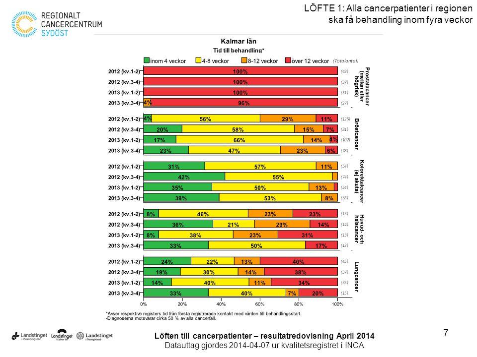 8 LÖFTE 2: Alla cancerpatienter ska erbjudas diagnostik och behandling enligt Best practice Löften till cancerpatienter – resultatredovisning April 2014 Datauttag gjordes 2014-04-07 ur kvalitetsregistret i INCA
