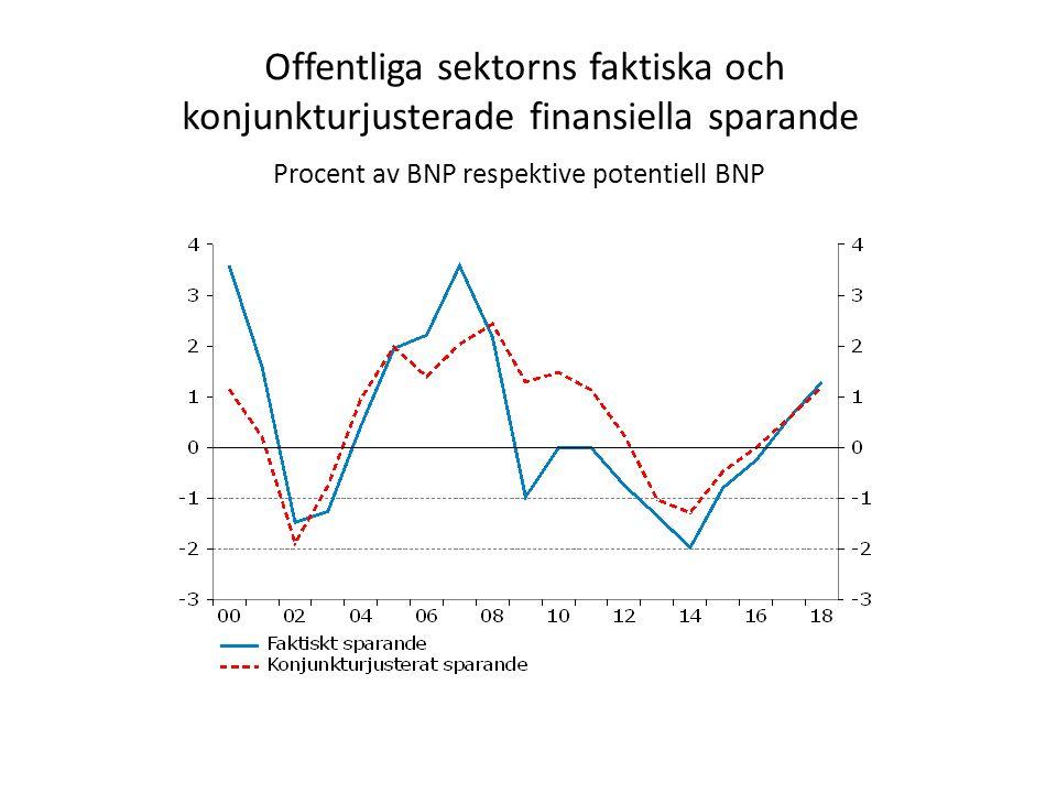 Offentliga sektorns faktiska och konjunkturjusterade finansiella sparande Procent av BNP respektive potentiell BNP