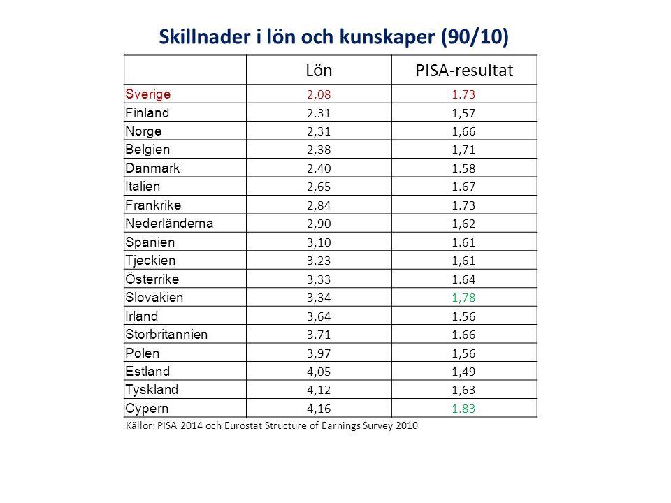 Källor: PISA 2014 och Eurostat Structure of Earnings Survey 2010 Skillnader i lön och kunskaper (90/10) LönPISA-resultat Sverige 2,081.73 Finland 2.311,57 Norge 2,311,66 Belgien 2,381,71 Danmark 2.401.58 Italien 2,651.67 Frankrike 2,841.73 Nederländerna 2,901,62 Spanien 3,101.61 Tjeckien 3.231,61 Österrike 3,331.64 Slovakien 3,341,78 Irland 3,641.56 Storbritannien 3.711.66 Polen 3,971,56 Estland 4,051,49 Tyskland 4,121,63 Cypern 4,161.83