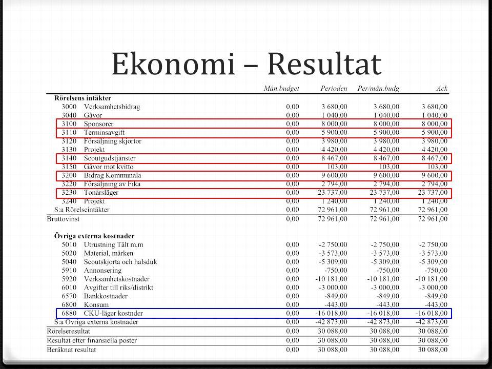 Ekonomi – Resultat