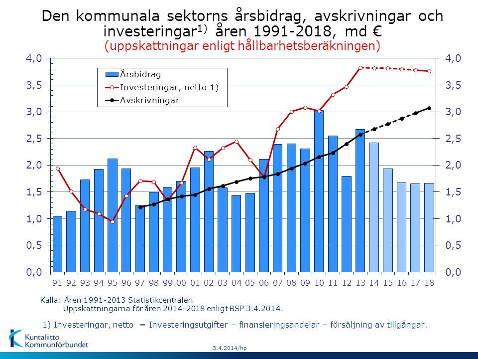 Den kommunala sektorns årsbidrag, avskrivningar och investeringar 1) åren 1991-2018, md € (uppskattningar enligt hållbarhetsberäkningen) Källa: Åren 1991-2013 Statistikcentralen.
