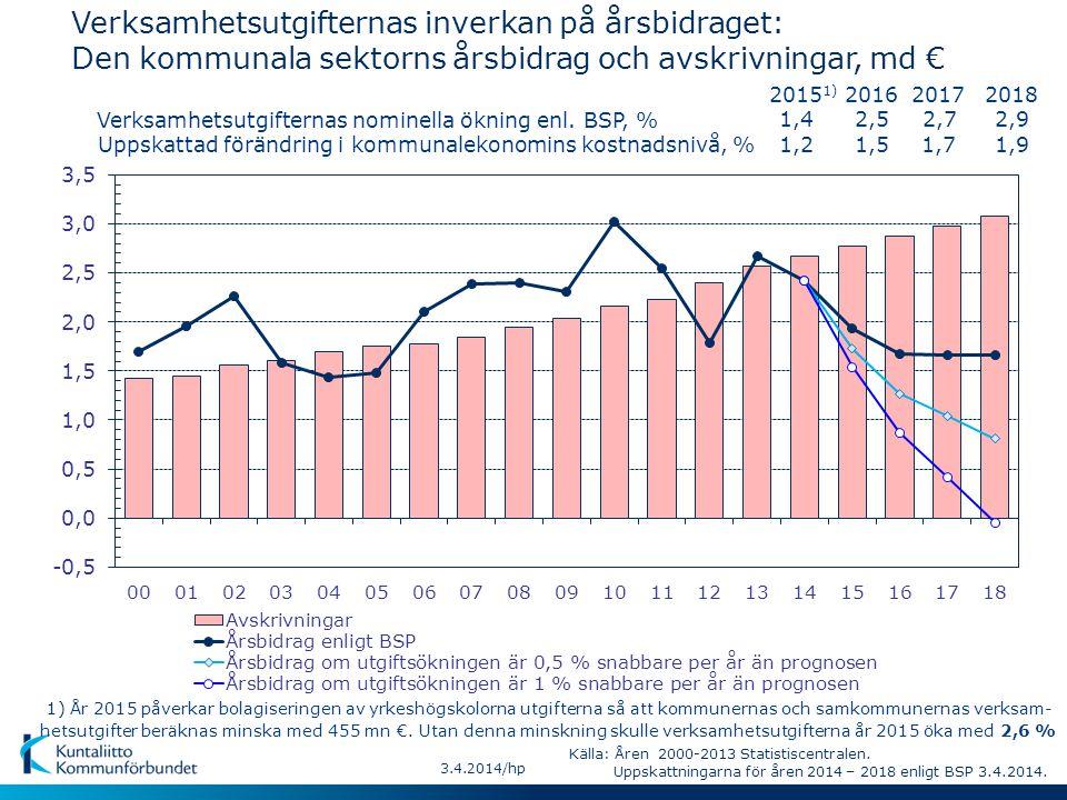 Verksamhetsutgifternas inverkan på årsbidraget: Den kommunala sektorns årsbidrag och avskrivningar, md € Uppskattad förändring i kommunalekonomins kostnadsnivå, % Verksamhetsutgifternas nominella ökning enl.