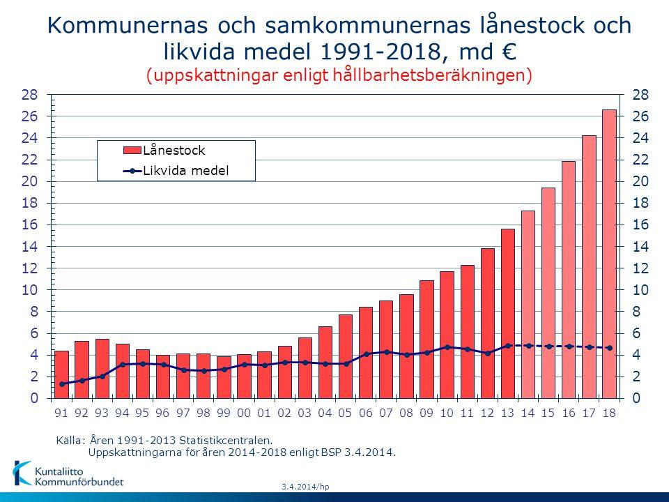 Kommunernas och samkommunernas lånestock och likvida medel 1991-2018, md € (uppskattningar enligt hållbarhetsberäkningen) Källa: Åren 1991-2013 Statistikcentralen.