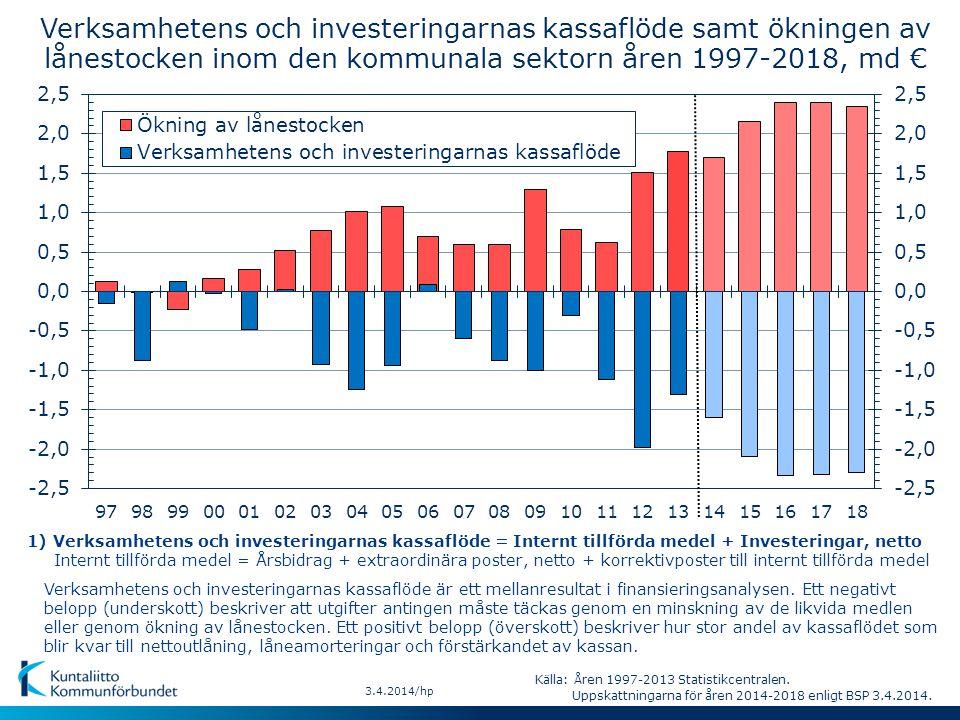 Verksamhetens och investeringarnas kassaflöde samt ökningen av lånestocken inom den kommunala sektorn åren 1997-2018, md € Verksamhetens och investeringarnas kassaflöde är ett mellanresultat i finansieringsanalysen.
