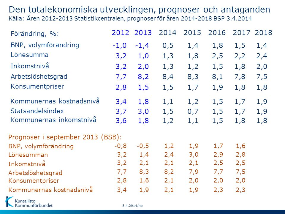 Lönesumman Inkomstnivå Konsumentpriser BNP, volymförändring Kommunernas kostnadsnivå Prognoser i september 2013 (BSB): 3.4.2014/hp Den totalekonomiska utvecklingen, prognoser och antaganden Källa: Åren 2012-2013 Statistikcentralen, prognoser för åren 2014-2018 BSP 3.4.2014 Förändring, %: Lönesumma Inkomstnivå Arbetslöshetsgrad BNP, volymförändring Konsumentpriser Kommunernas kostnadsnivå Statsandelsindex Kommunernas inkomstnivå Arbetslöshetsgrad 2018 1,8 1,9 1,8 2013 1,4 8,3 1,6 1,5 1,9 3,0 1,8 2014 2,4 8,2 2,1 1,5 2,1 1,5 1,2 2015 3,0 7,9 2,0 1,7 1,9 0,7 1,1 2016 1,9 1,5 -0,51,21,9 2,4 2,0 7,5 1,0 2,0 8,2 1,3 8,4 1,8 1,2 8,3 2,5 1,5 8,1 1,4-1,40,51,41,8 1,91,81,11,21,5 2012 3,2 7,7 2,8 3,4 3,7 3,6 -0,8 3,2 7,7 -1,0 3,4 2,9 7,7 2,0 2,3 1,7 2017 1,8 1,7 1,8 2,8 7,5 2,0 2,3 1,6 2,2 1,8 7,8 1,5 1,7 2,1 3,22,5
