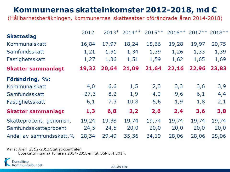 Källa: Åren 2012-2013 Statistikcentralen.Uppskattningarna för åren 2014-2018 enligt BSP 3.4.2014.