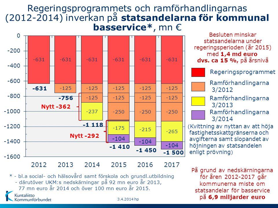 Regeringsprogrammets och ramförhandlingarnas (2012-2014) inverkan på statsandelarna för kommunal basservice*, mn € ( Kvittning av nyttan av att höja fastighetsskattgränserna och avgifterna samt slopandet av höjningen av statsandelen enligt prövning ) 3.4.2014 hp * - bl.a social- och hälsovård samt förskola och grundl.utbildning - därutöver UKM:s nedskärningar på 92 mn euro år 2013, 77 mn euro år 2014 och över 100 mn euro år 2015.