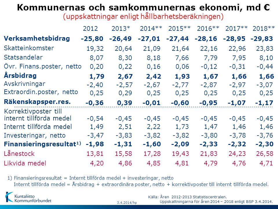 Kommunernas och samkommunernas ekonomi, md € (uppskattningar enligt hållbarhetsberäkningen) Verksamhetsbidrag Skatteinkomster Statsandelar Övr.