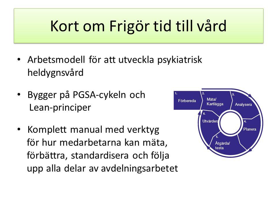Kort om Frigör tid till vård • Arbetsmodell för att utveckla psykiatrisk heldygnsvård • Bygger på PGSA-cykeln och Lean-principer • Komplett manual med verktyg för hur medarbetarna kan mäta, förbättra, standardisera och följa upp alla delar av avdelningsarbetet Förbereda Mäta/ Kartlägga Analysera Planera Åtgärda/ testa Utvärdera