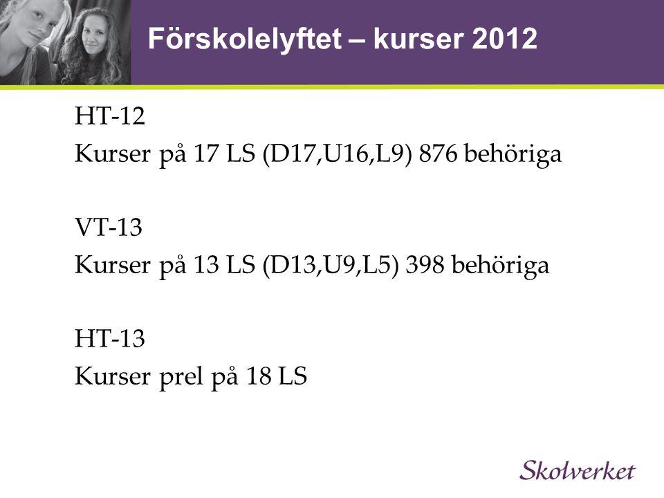 Förskolelyftet – kurser 2012 HT-12 Kurser på 17 LS (D17,U16,L9) 876 behöriga VT-13 Kurser på 13 LS (D13,U9,L5) 398 behöriga HT-13 Kurser prel på 18 LS