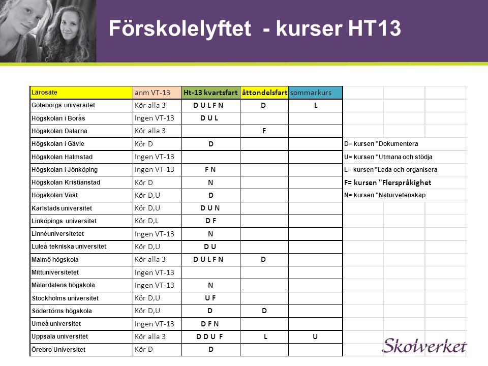 Förskolelyftet - kurser HT13 Lärosäte anm VT-13Ht-13 kvartsfartåttondelsfartsommarkurs Göteborgs universitet Kör alla 3D U L F NDL Högskolan i Borås I