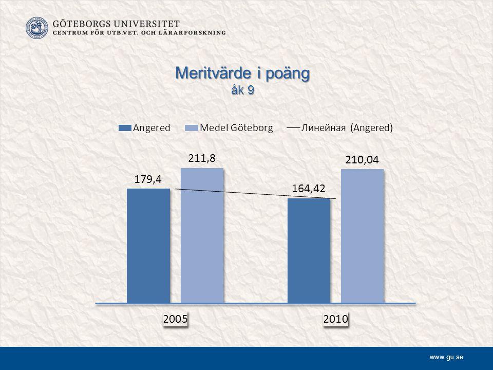 Betygen över tid Genomsnittligt meritvärde Andel % behöriga till gymnasieskola Andel % som nått målen i alla ämnen 2006 197,9 81 % 68,4 % 2007 188,4 75,9 % 62,8 % 2008 209,5 91,4 % 78,1 % 2009 218,7 93,1 % 80,6 % 2010 234 100 % 96,3 % 3 289 287 285 1 9 2011 226 97 % 92,5 %