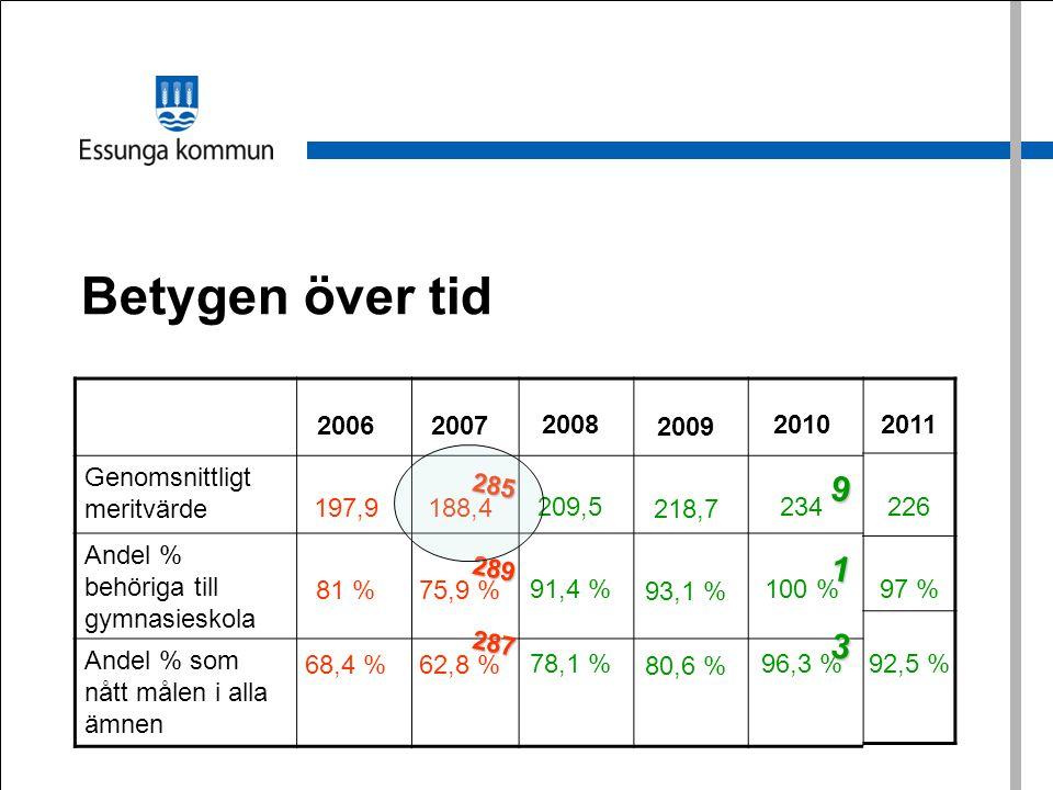 Betygen över tid Genomsnittligt meritvärde Andel % behöriga till gymnasieskola Andel % som nått målen i alla ämnen 2006 197,9 81 % 68,4 % 2007 188,4 7