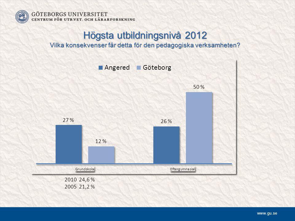 www.gu.se Högsta utbildningsnivå 2012 Vilka konsekvenser får detta för den pedagogiska verksamheten? 2010 24,6 % 2005 21,2 %