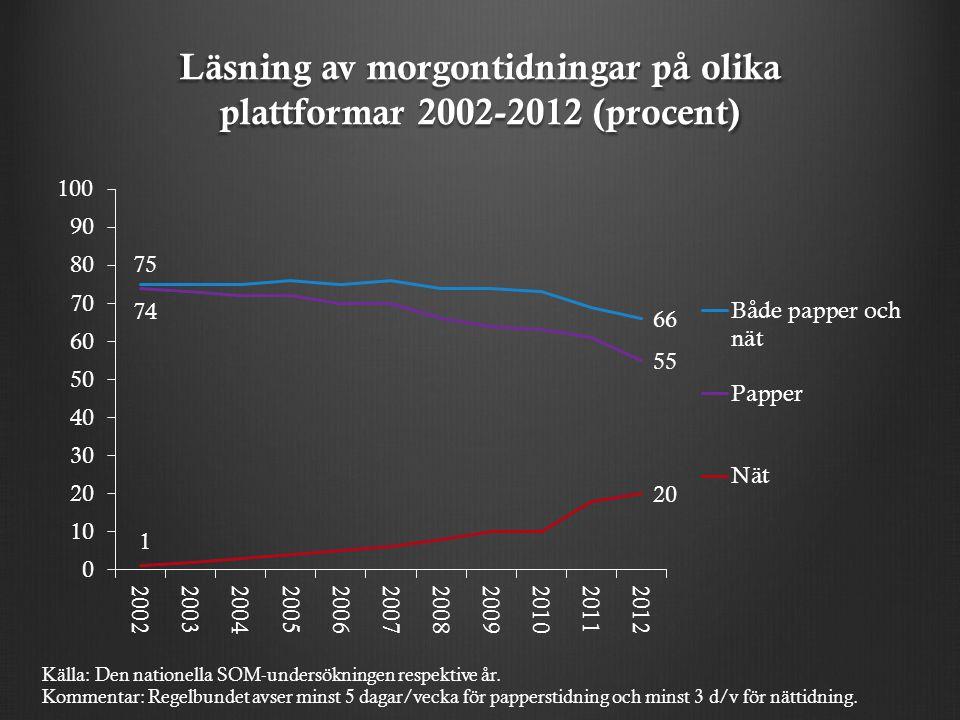 Läsning av morgontidningar på olika plattformar 2002-2012 (procent) Källa: Den nationella SOM-undersökningen respektive år.