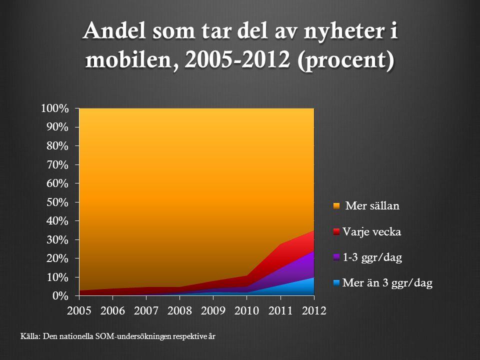 Andel som tar del av nyheter i mobilen, 2005-2012 (procent) Källa: Den nationella SOM-undersökningen respektive år