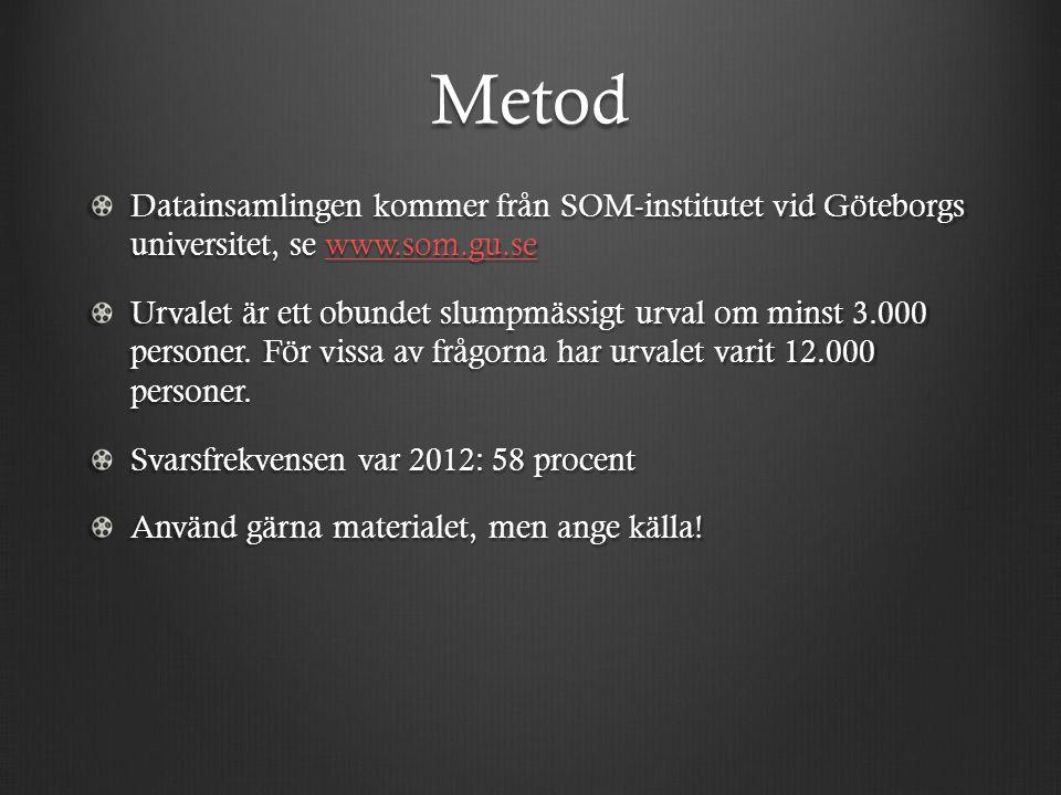 Metod Datainsamlingen kommer från SOM-institutet vid Göteborgs universitet, se www.som.gu.se www.som.gu.se Urvalet är ett obundet slumpmässigt urval om minst 3.000 personer.