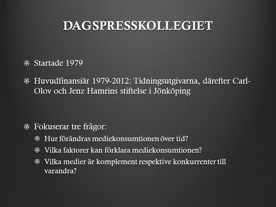 DAGSPRESSKOLLEGIET Startade 1979 Huvudfinansiär 1979-2012: Tidningsutgivarna, därefter Carl- Olov och Jenz Hamrins stiftelse i Jönköping Fokuserar tre frågor: Hur förändras mediekonsumtionen över tid.