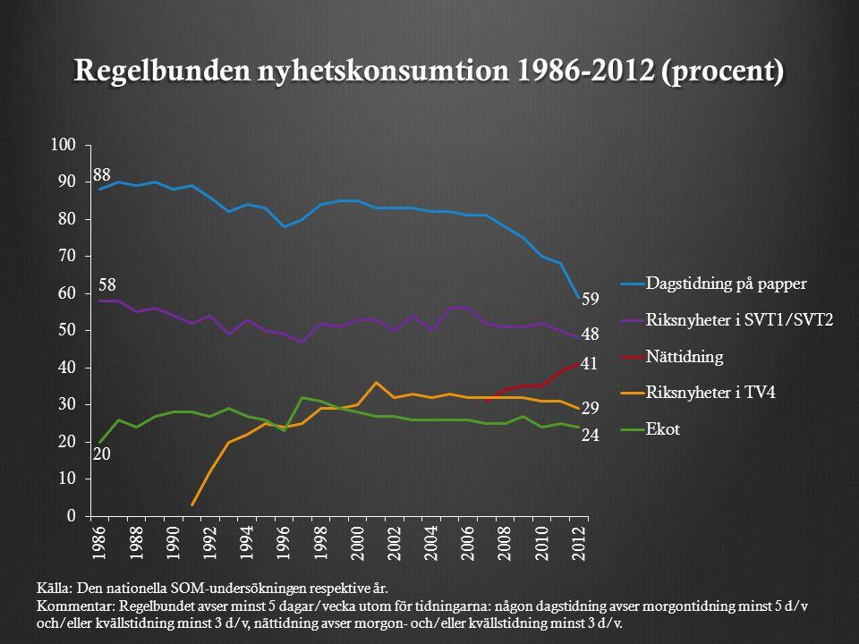 Regelbunden nyhetskonsumtion 1986-2012 (procent) Källa: Den nationella SOM-undersökningen respektive år.
