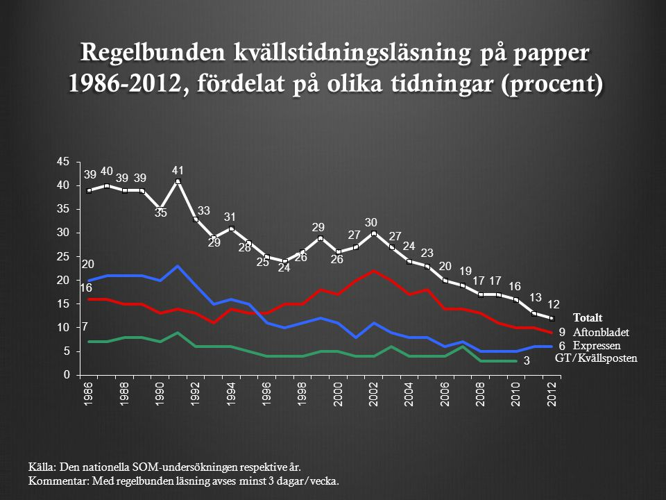 Regelbunden kvällstidningsläsning på papper 1986-2012, fördelat på olika tidningar (procent) Totalt Aftonbladet Expressen GT/Kvällsposten Källa: Den nationella SOM-undersökningen respektive år.