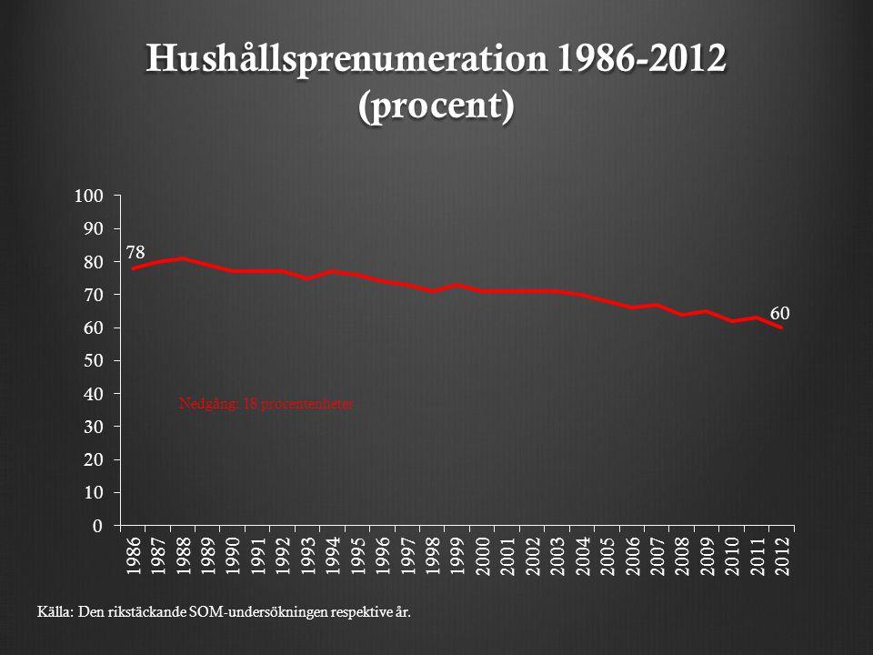 Hushållsprenumeration 1986-2012 (procent) Nedgång: 18 procentenheter Källa: Den rikstäckande SOM-undersökningen respektive år.