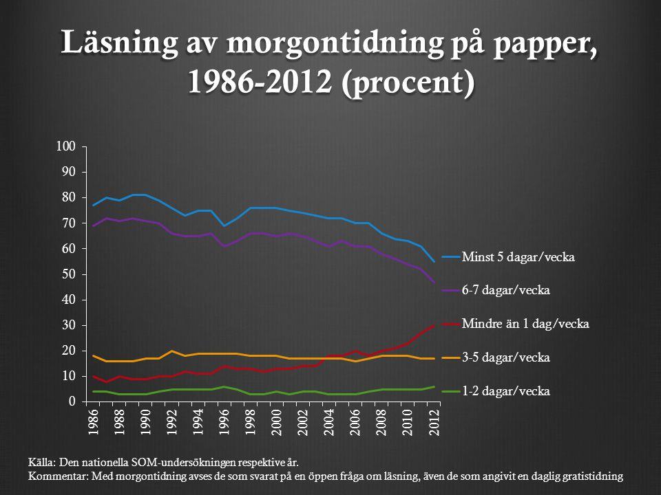 Regelbunden läsning av morgontidning på papper efter ålder, 1986-2012 (procent) Källa: Den nationella SOM-undersökningen respektive år Kommentar: Med morgontidning avses de som svarat på en öppen fråga om läsning, även de som angivit en daglig gratistidning.