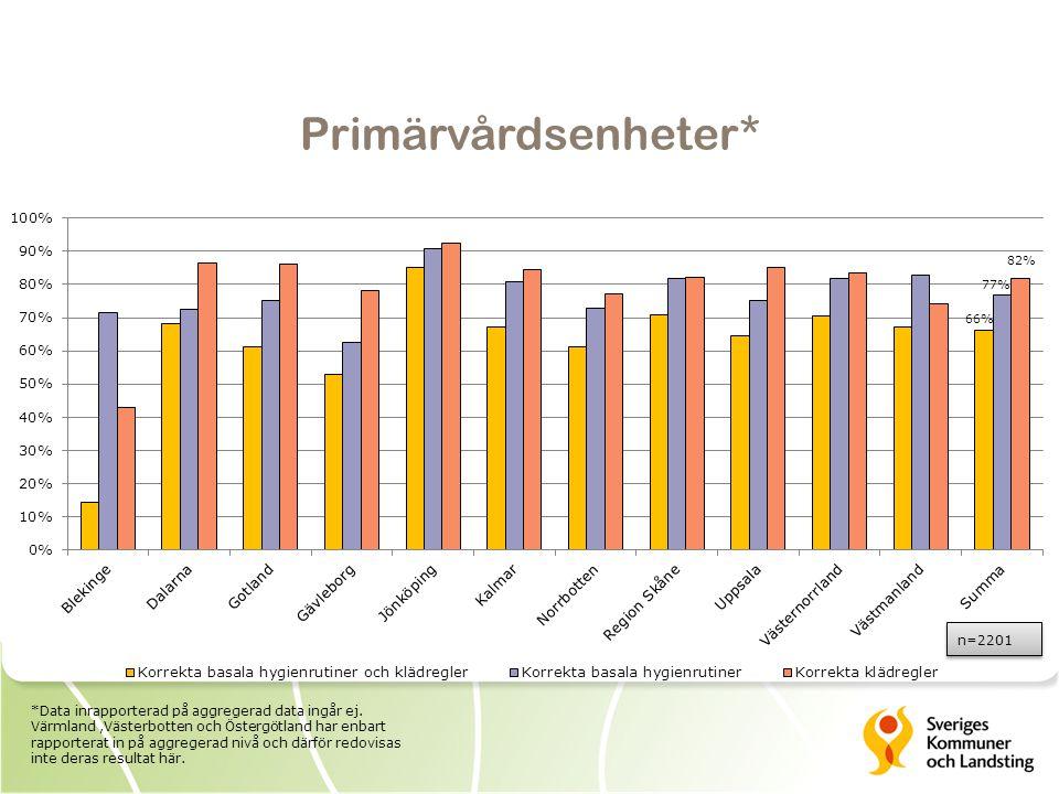 Primärvårdsenheter* n=2201 82% 77% 66% *Data inrapporterad på aggregerad data ingår ej.