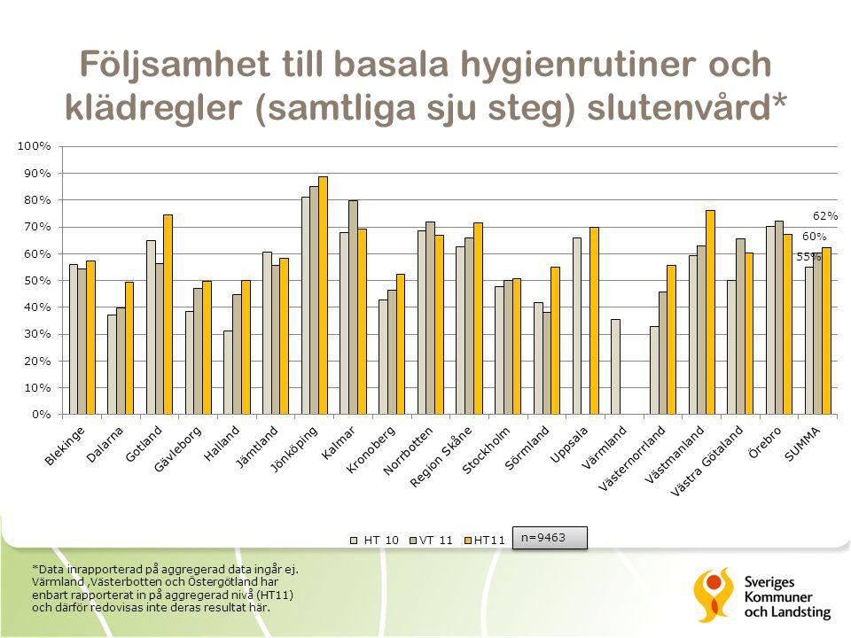 Följsamhet till basala hygienrutiner och klädregler (samtliga sju steg) slutenvård* n=9463 *Data inrapporterad på aggregerad data ingår ej.
