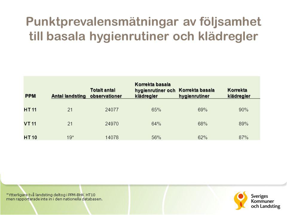 Följsamhet till basala hygienrutiner och klädregler (i samtliga sju steg) 65% n = 24077