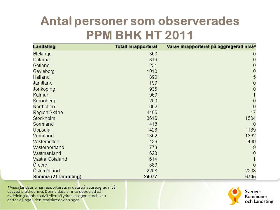 Antal personer som observerades PPM BHK HT 2011 *Vissa landsting har rapporterats in data på aggregerad nivå, dvs.