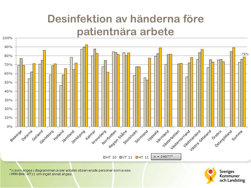 Desinfektion av händerna efter patientnära arbete 92%