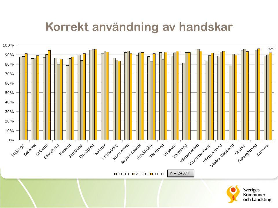 Korrekt användning av handskar 92% n = 24077