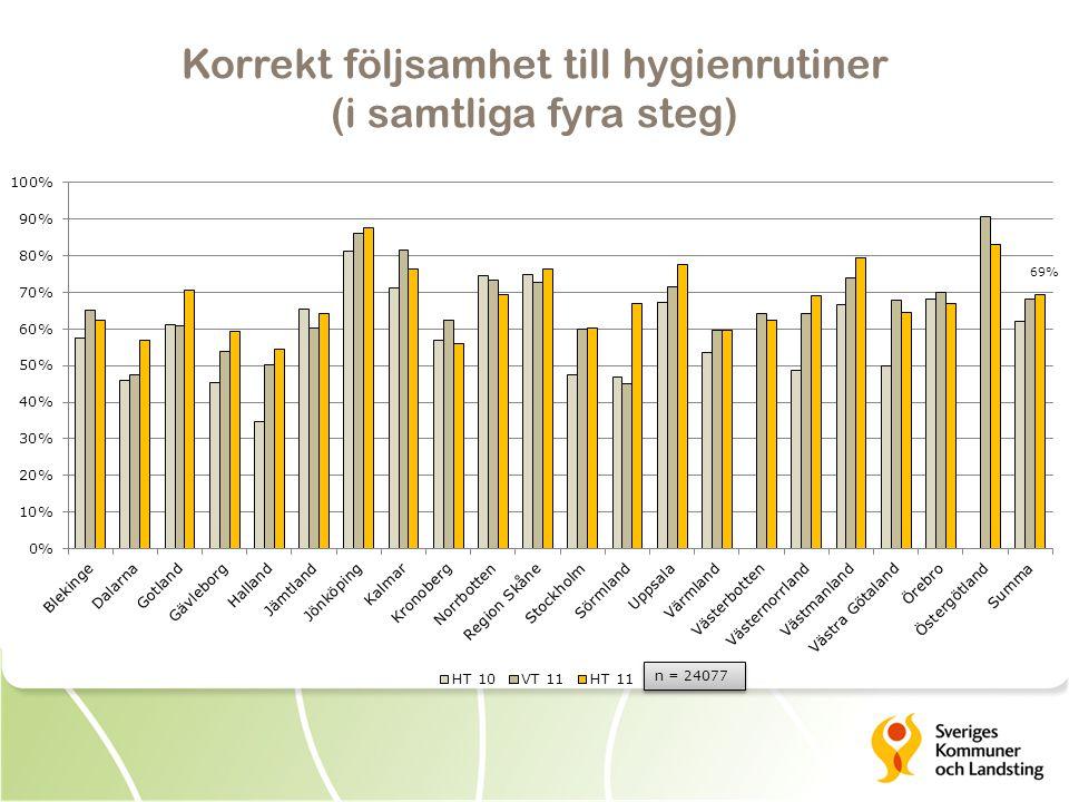 Korrekt följsamhet till hygienrutiner (i samtliga fyra steg) 69% n = 24077