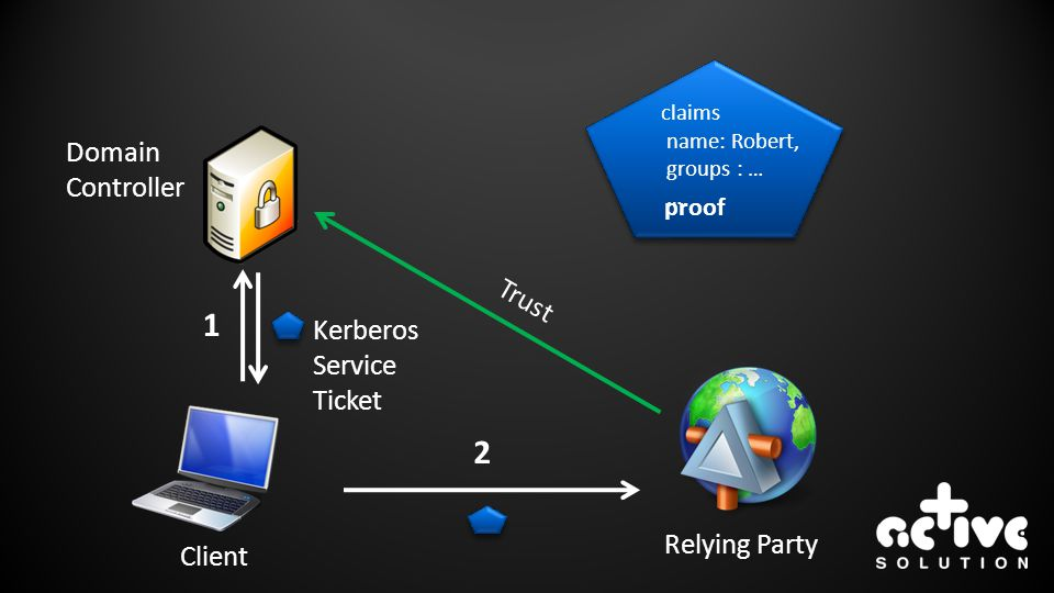 Client Relying Party Domain Controller 1 2 Kerberos Service Ticket proof claims name: Robert, groups : … … Trust