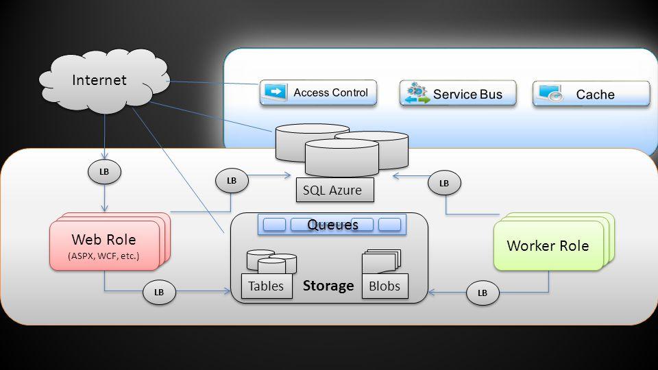 Internet Storage Tables LB Blobs Worker Service Worker Role Web Site (ASPX, ASMX, WCF) Web Site (ASPX, ASMX, WCF) Web Site (ASPX, ASMX, WCF) Web Site