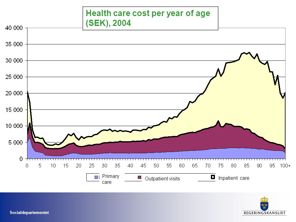 Socialdepartementet Health care cost per year of age (SEK), 2004 Primary care Outpatient visits Inpatient care
