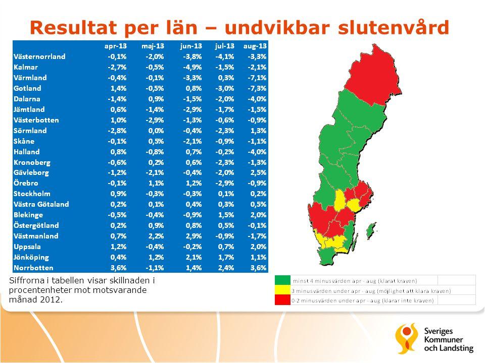 Resultat per län – undvikbar slutenvård Siffrorna i tabellen visar skillnaden i procentenheter mot motsvarande månad 2012.