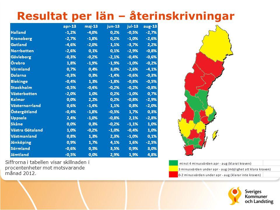 Resultat per län – återinskrivningar Siffrorna i tabellen visar skillnaden i procentenheter mot motsvarande månad 2012.