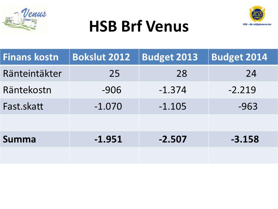 HSB Brf Venus Finans kostnBokslut 2012Budget 2013Budget 2014 Ränteintäkter 25 28 24 Räntekostn -906 -1.374 -2.219 Fast.skatt -1.070 -1.105 -963 Summa -1.951 -2.507 -3.158